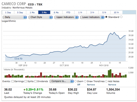 Cameco stock