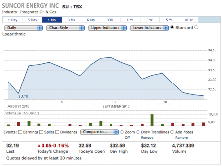 Suncor Stock