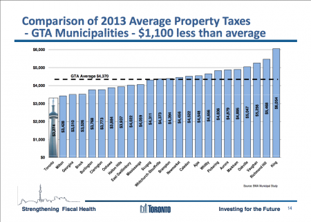 Toronto Taxes compared to the GTA