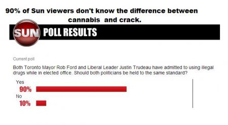 Poll results from the Sunnews website.