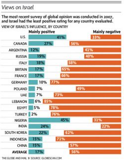Global statistics on opinion about Israel